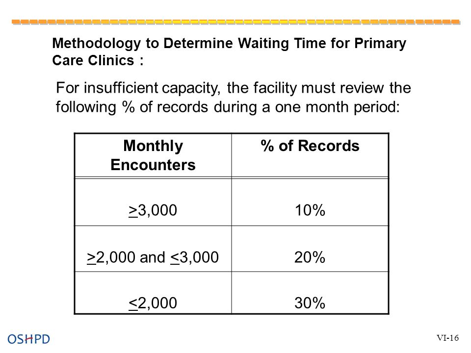 Methodology to Determine Waiting Time for Primary Care Clinics : VI-16 For insufficient capacity, the facility must review the following % of records during a one month period: Monthly Encounters % of Records >3,00010% >2,000 and <3,00020% <2,00030%