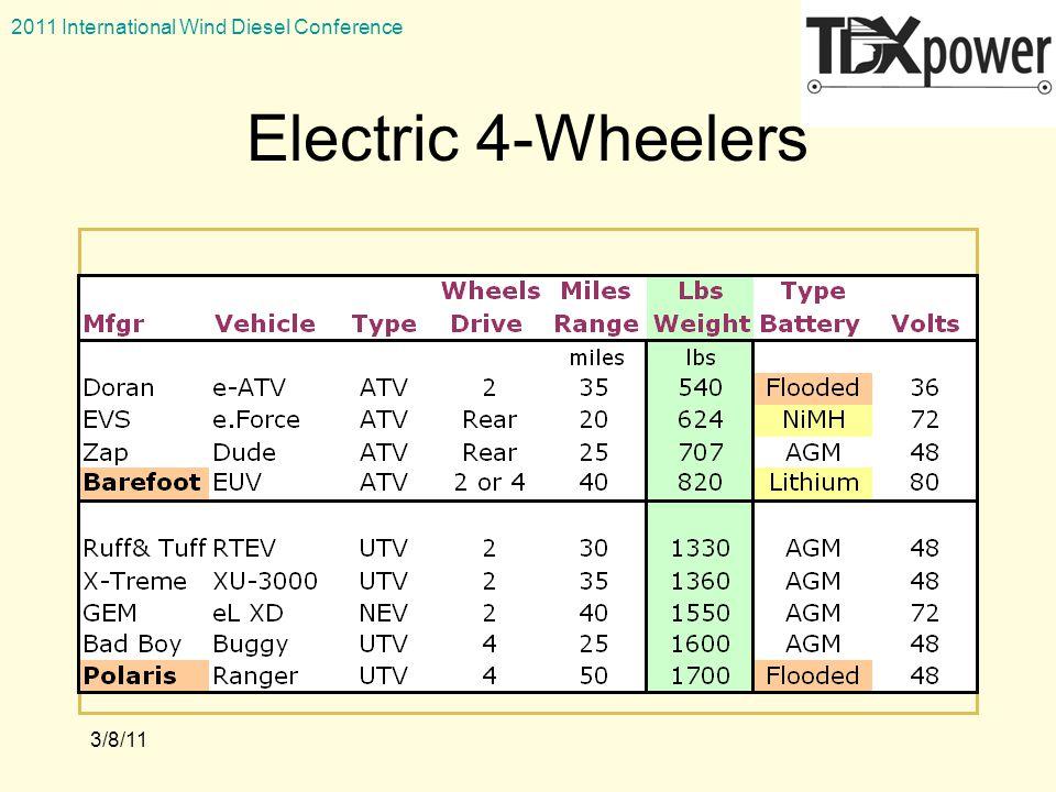 2011 International Wind Diesel Conference 3/8/11 Electric 4-Wheelers