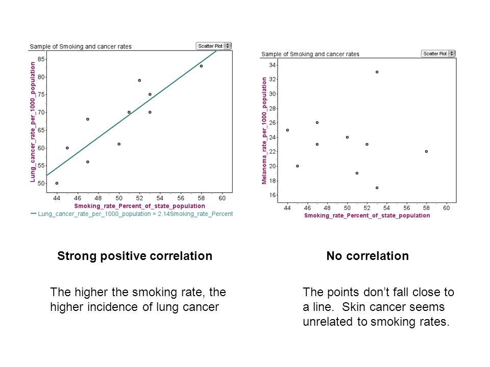 Strong positive correlationNo correlation The higher the smoking rate, the higher incidence of lung cancer The points don't fall close to a line.
