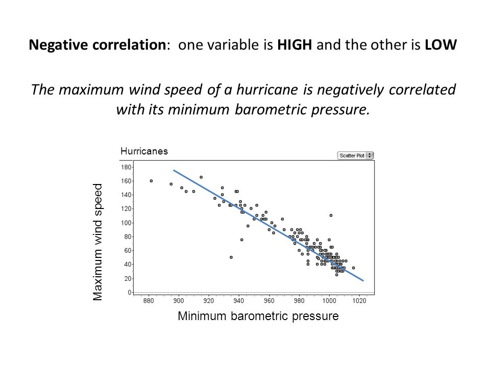 Negative correlation: one variable is HIGH and the other is LOW The maximum wind speed of a hurricane is negatively correlated with its minimum barometric pressure.