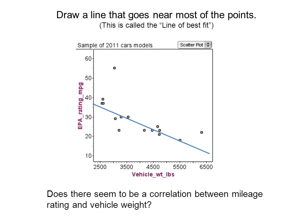 Does there seem to be a correlation between mileage rating and vehicle weight.