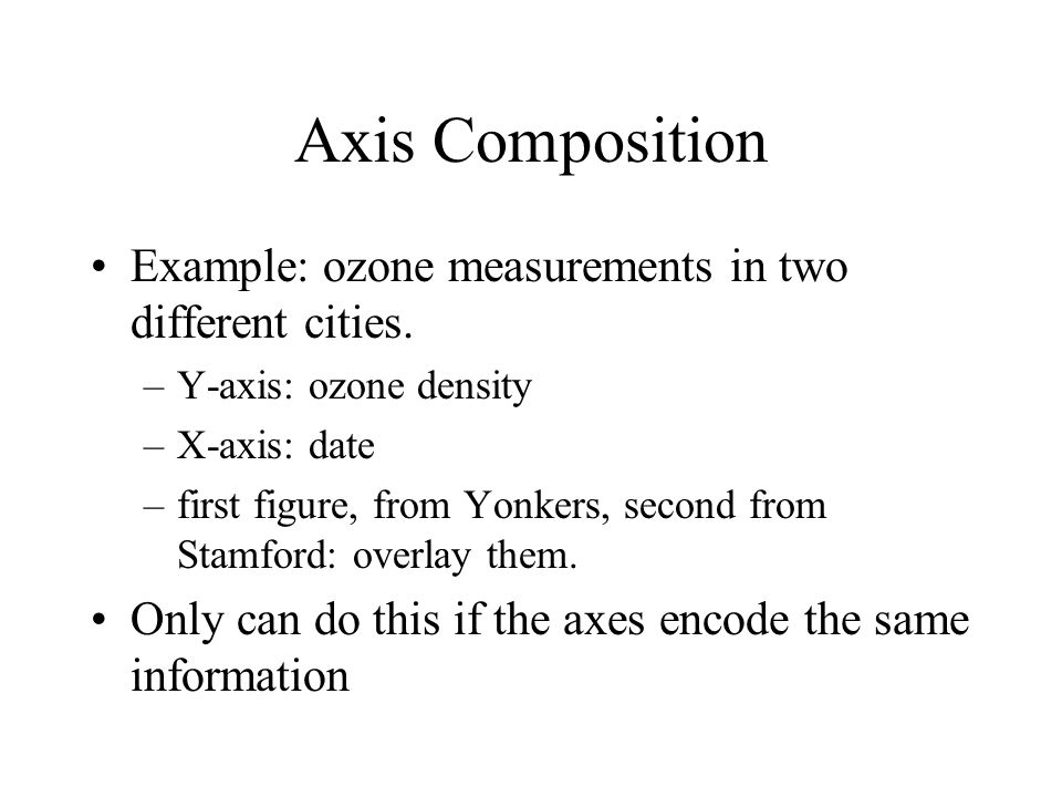 Axis Composition Example: ozone measurements in two different cities.