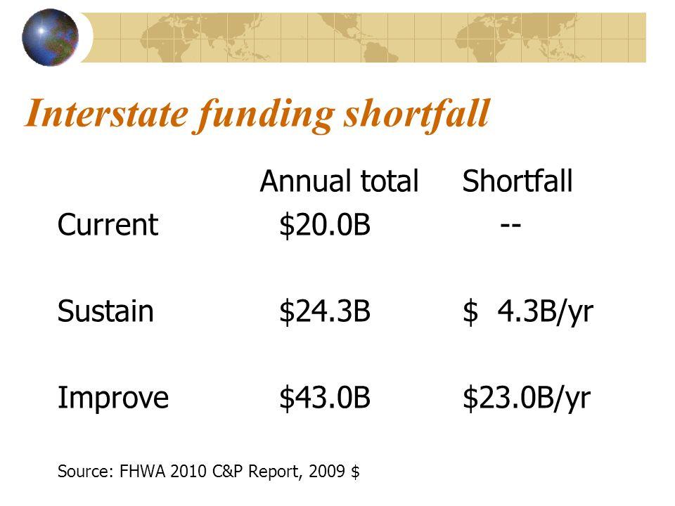 Interstate funding shortfall Annual totalShortfall Current $20.0B -- Sustain $24.3B$ 4.3B/yr Improve $43.0B$23.0B/yr Source: FHWA 2010 C&P Report, 2009 $