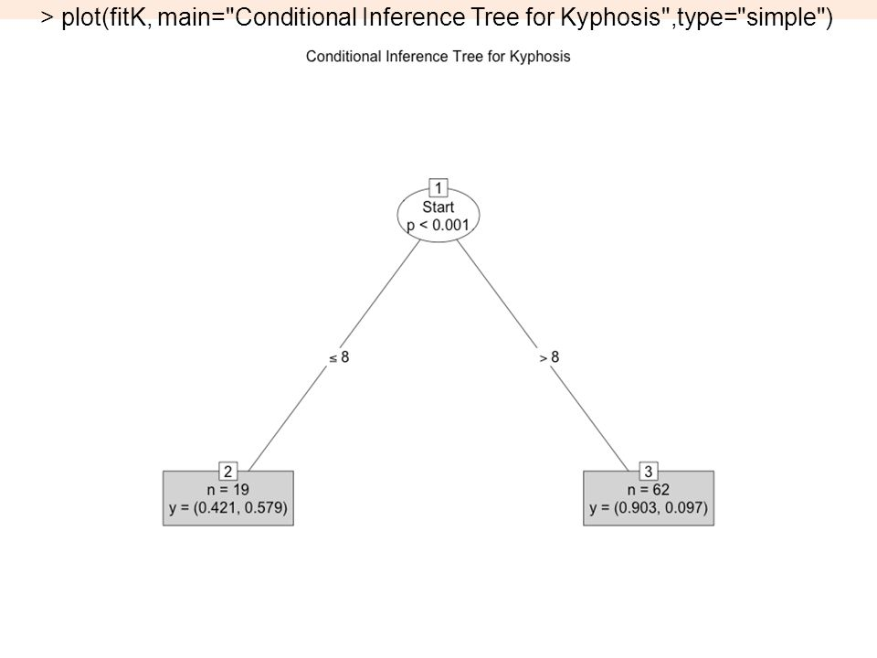 15 > plot(fitK, main= Conditional Inference Tree for Kyphosis ,type= simple )