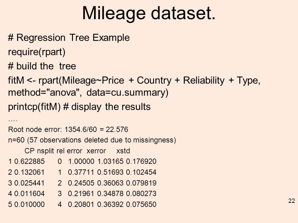 Mileage dataset.