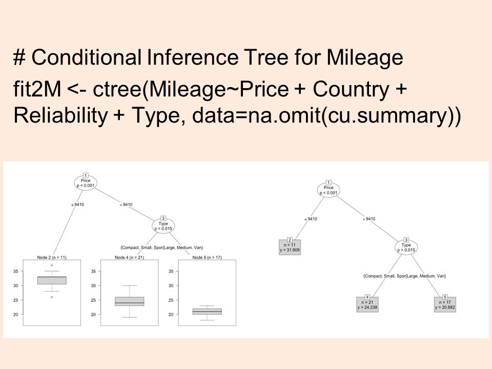 # Conditional Inference Tree for Mileage fit2M <- ctree(Mileage~Price + Country + Reliability + Type, data=na.omit(cu.summary)) 27