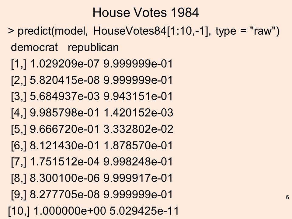 House Votes 1984 > predict(model, HouseVotes84[1:10,-1], type = raw ) democrat republican [1,] 1.029209e-07 9.999999e-01 [2,] 5.820415e-08 9.999999e-01 [3,] 5.684937e-03 9.943151e-01 [4,] 9.985798e-01 1.420152e-03 [5,] 9.666720e-01 3.332802e-02 [6,] 8.121430e-01 1.878570e-01 [7,] 1.751512e-04 9.998248e-01 [8,] 8.300100e-06 9.999917e-01 [9,] 8.277705e-08 9.999999e-01 [10,] 1.000000e+00 5.029425e-11 6