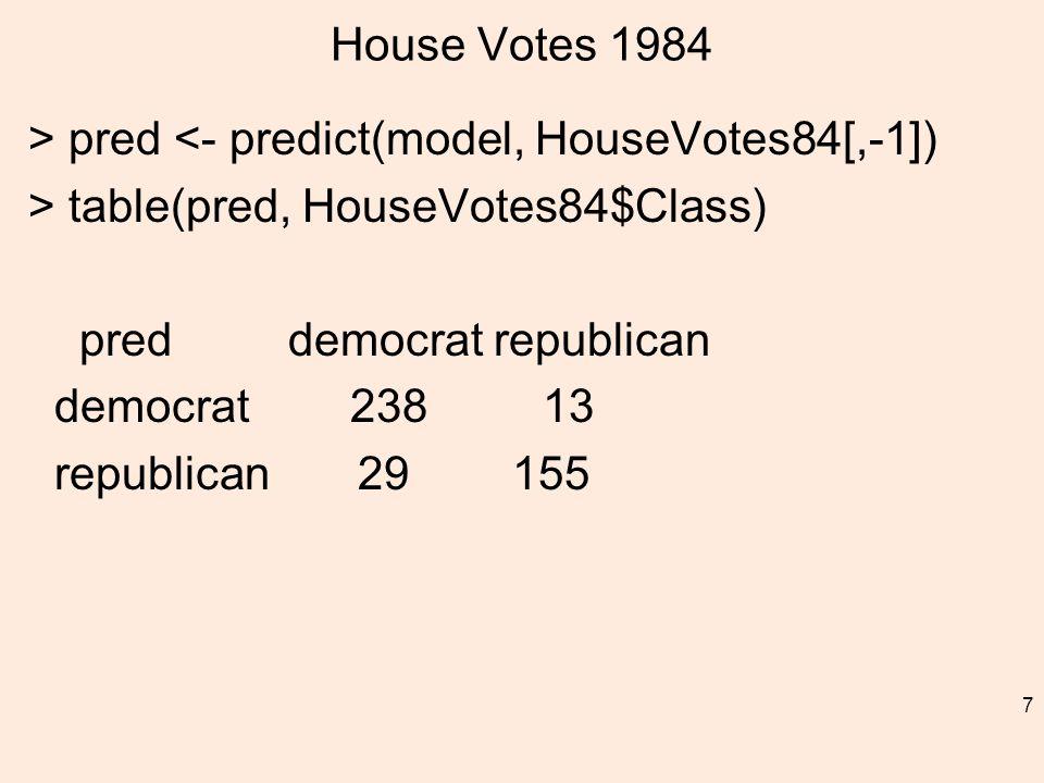 House Votes 1984 > pred <- predict(model, HouseVotes84[,-1]) > table(pred, HouseVotes84$Class) pred democrat republican democrat 238 13 republican 29 155 7