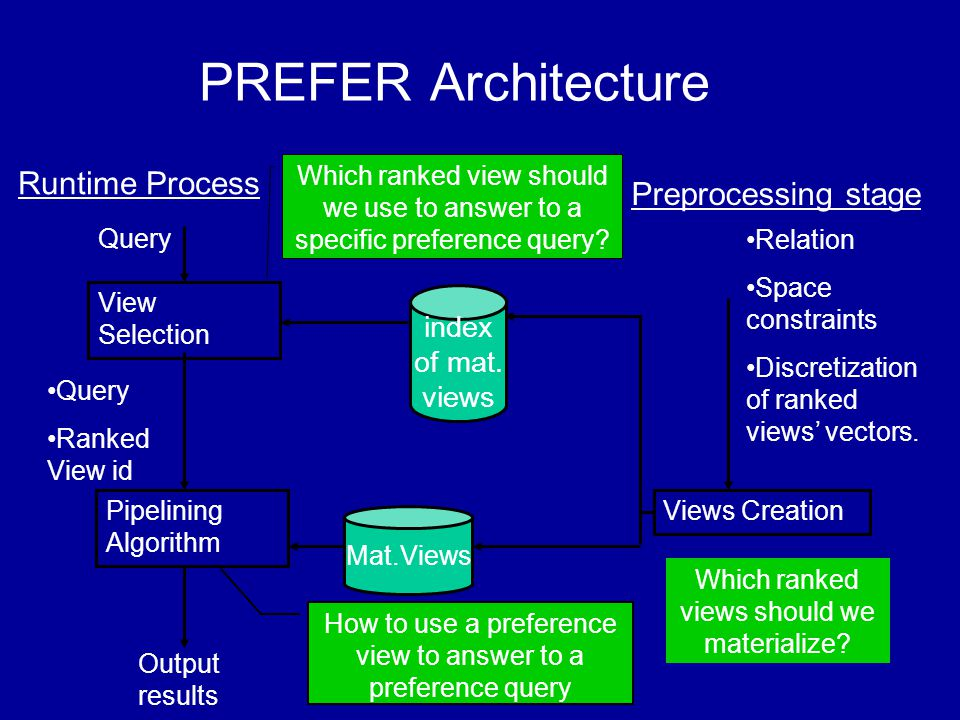 View Selection Query Pipelining Algorithm Query Ranked View id Mat.Views Output results Runtime Process Which ranked view should we use to answer to a specific preference query.