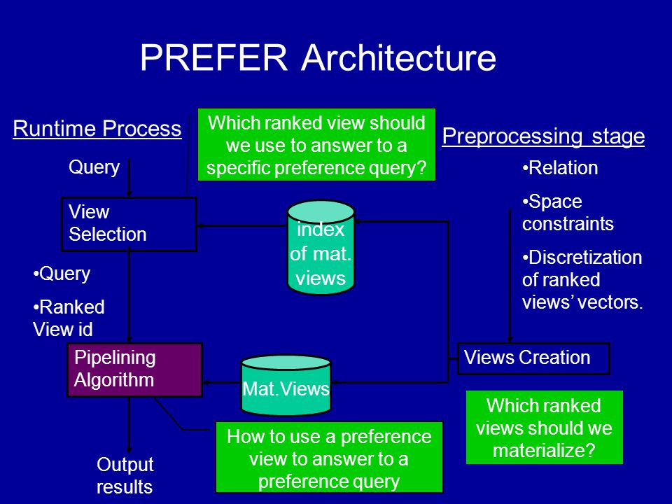 View Selection Query Pipelining Algorithm Query Ranked View id Mat.Views Output results Runtime Process How to use a preference view to answer to a preference query Which ranked view should we use to answer to a specific preference query.