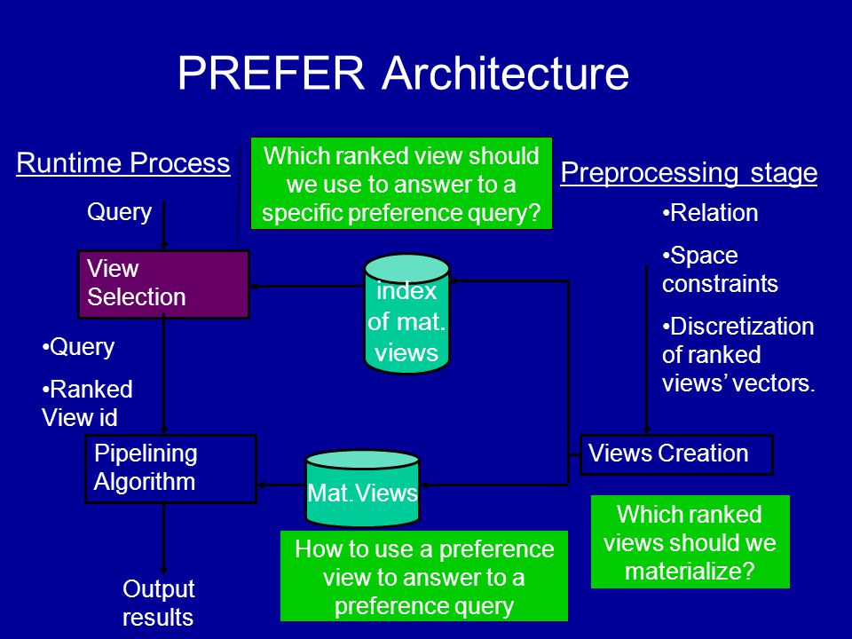 View Selection Query Pipelining Algorithm Query Ranked View id Mat.Views Output results How to use a preference view to answer to a preference query Which ranked view should we use to answer to a specific preference query.