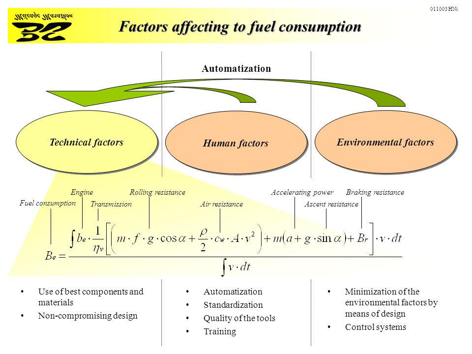 Factors affecting to fuel consumption Use of best components and materials Non-compromising design Automatization Standardization Quality of the tools Training Minimization of the environmental factors by means of design Control systems Technical factors Environmental factors Human factors Automatization Fuel consumption Engine Transmission Rolling resistance Air resistanceAscent resistance Accelerating powerBraking resistance 011003 HNi
