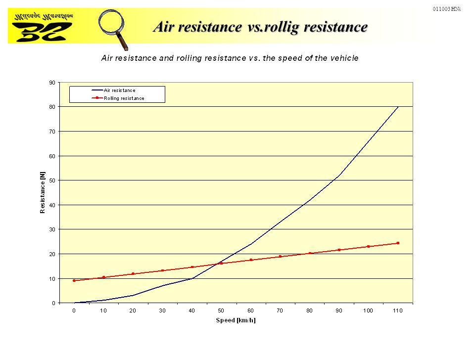 Air resistance vs.rollig resistance Air resistance vs.rollig resistance 011003 HNi