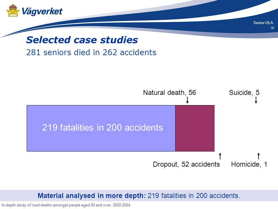 10 Senior-OLA In-depth study of road deaths amongst people aged 65 and over, 2002-2004 Selected case studies 281 seniors died in 262 accidents Material analysed in more depth: 219 fatalities in 200 accidents.