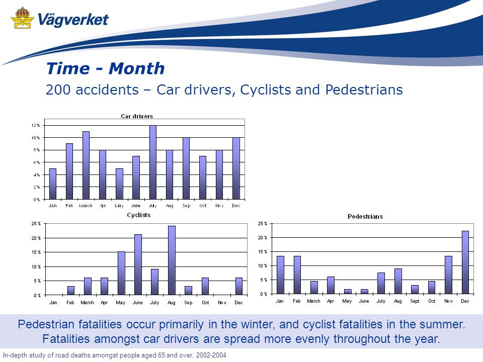 13 Senior-OLA In-depth study of road deaths amongst people aged 65 and over, 2002-2004 Pedestrian fatalities occur primarily in the winter, and cyclist fatalities in the summer.