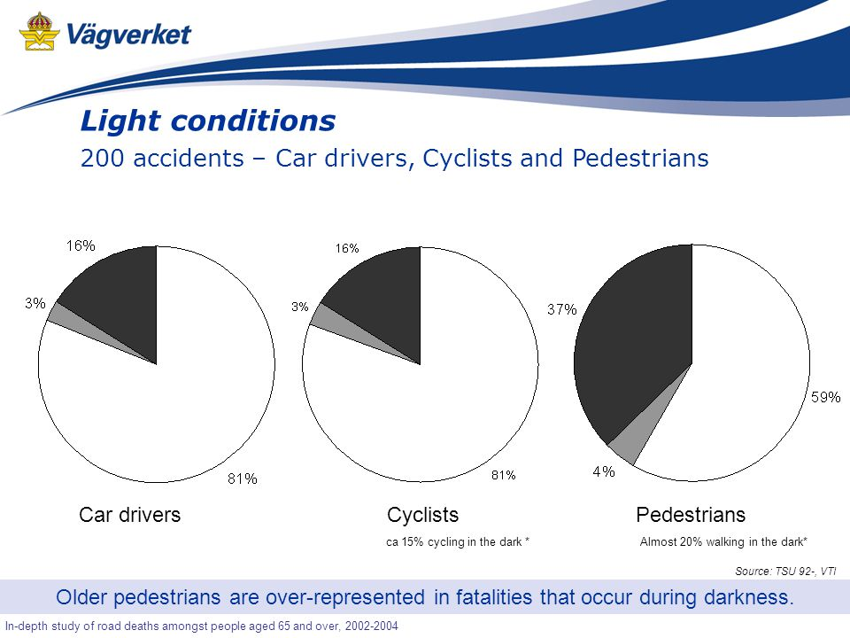 15 Senior-OLA In-depth study of road deaths amongst people aged 65 and over, 2002-2004 Light conditions 200 accidents – Car drivers, Cyclists and Pedestrians Older pedestrians are over-represented in fatalities that occur during darkness.