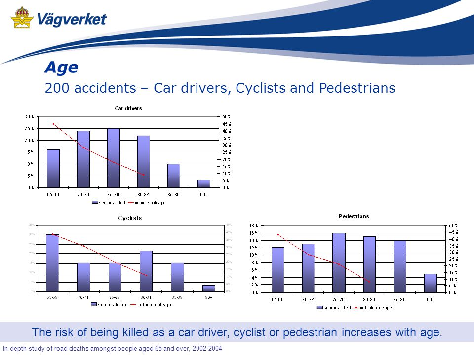 17 Senior-OLA In-depth study of road deaths amongst people aged 65 and over, 2002-2004 Age 200 accidents – Car drivers, Cyclists and Pedestrians The risk of being killed as a car driver, cyclist or pedestrian increases with age.