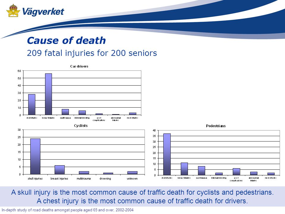21 Senior-OLA In-depth study of road deaths amongst people aged 65 and over, 2002-2004 Cause of death 209 fatal injuries for 200 seniors A skull injury is the most common cause of traffic death for cyclists and pedestrians.