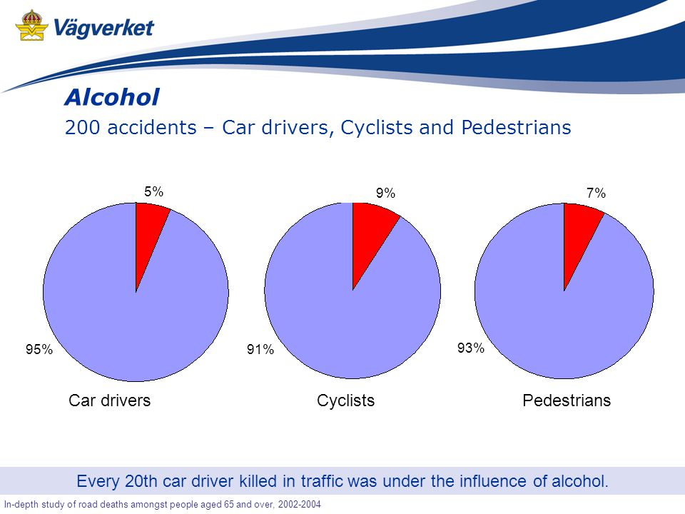 23 Senior-OLA In-depth study of road deaths amongst people aged 65 and over, 2002-2004 Alcohol 200 accidents – Car drivers, Cyclists and Pedestrians Every 20th car driver killed in traffic was under the influence of alcohol.