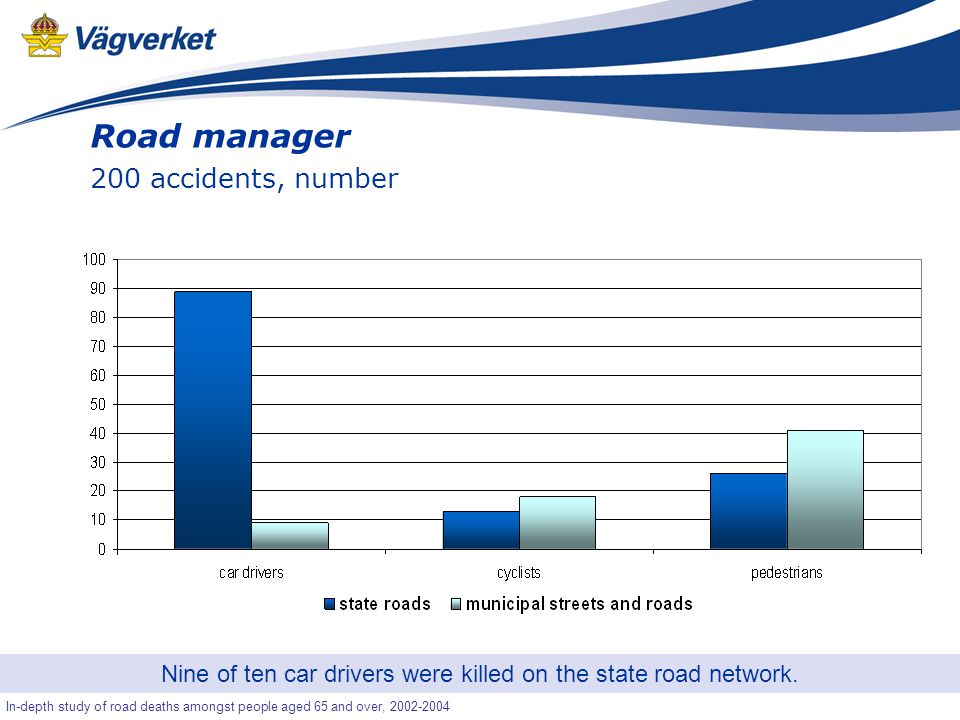 28 Senior-OLA In-depth study of road deaths amongst people aged 65 and over, 2002-2004 Road manager 200 accidents, number Nine of ten car drivers were killed on the state road network.