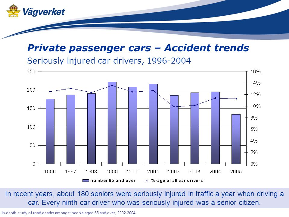 31 Senior-OLA In-depth study of road deaths amongst people aged 65 and over, 2002-2004 Private passenger cars – Accident trends Seriously injured car drivers, 1996-2004 In recent years, about 180 seniors were seriously injured in traffic a year when driving a car.
