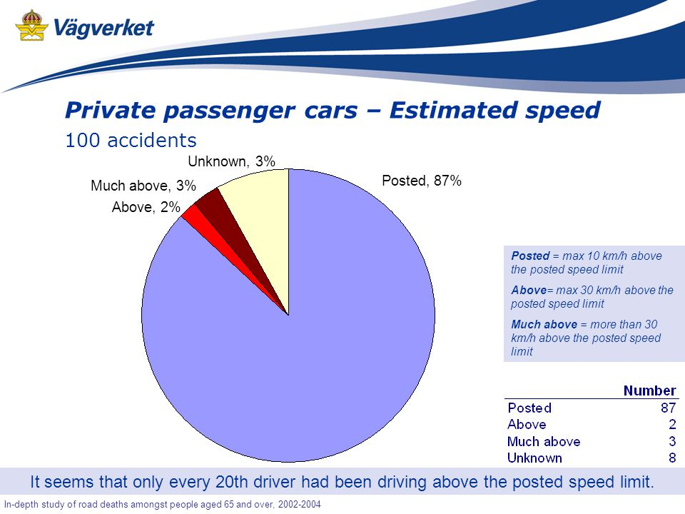 35 Senior-OLA In-depth study of road deaths amongst people aged 65 and over, 2002-2004 Private passenger cars – Estimated speed 100 accidents It seems that only every 20th driver had been driving above the posted speed limit.