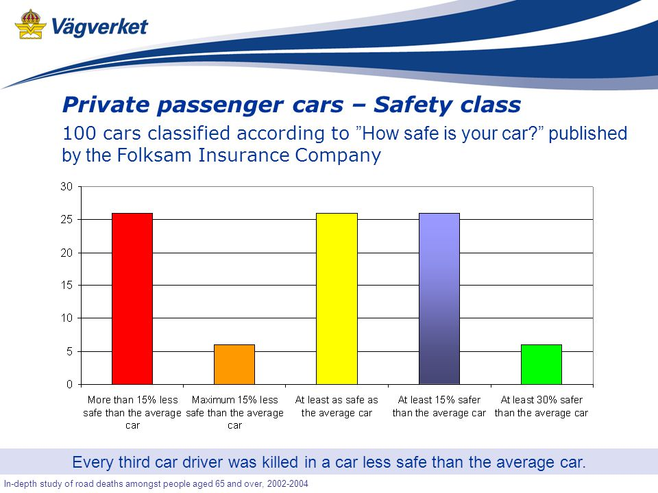 40 Senior-OLA In-depth study of road deaths amongst people aged 65 and over, 2002-2004 Private passenger cars – Safety class 100 cars classified according to How safe is your car published by the Folksam Insurance Company Every third car driver was killed in a car less safe than the average car.
