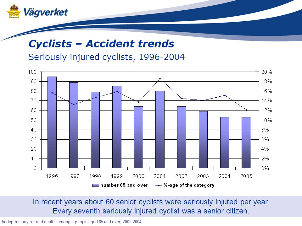 43 Senior-OLA In-depth study of road deaths amongst people aged 65 and over, 2002-2004 Cyclists – Accident trends Seriously injured cyclists, 1996-2004 In recent years about 60 senior cyclists were seriously injured per year.
