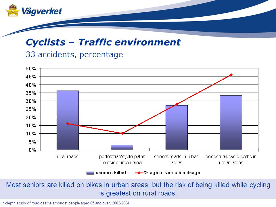 45 Senior-OLA In-depth study of road deaths amongst people aged 65 and over, 2002-2004 Cyclists – Traffic environment 33 accidents, percentage Most seniors are killed on bikes in urban areas, but the risk of being killed while cycling is greatest on rural roads.