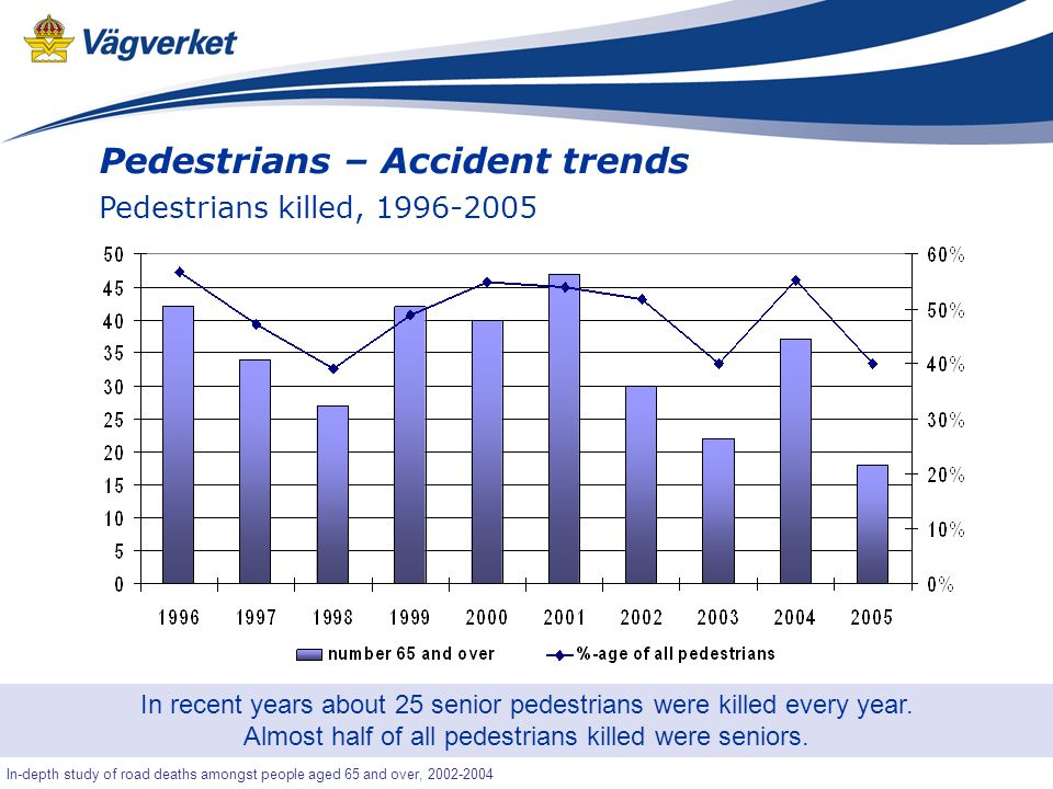 49 Senior-OLA In-depth study of road deaths amongst people aged 65 and over, 2002-2004 Pedestrians – Accident trends Pedestrians killed, 1996-2005 In recent years about 25 senior pedestrians were killed every year.