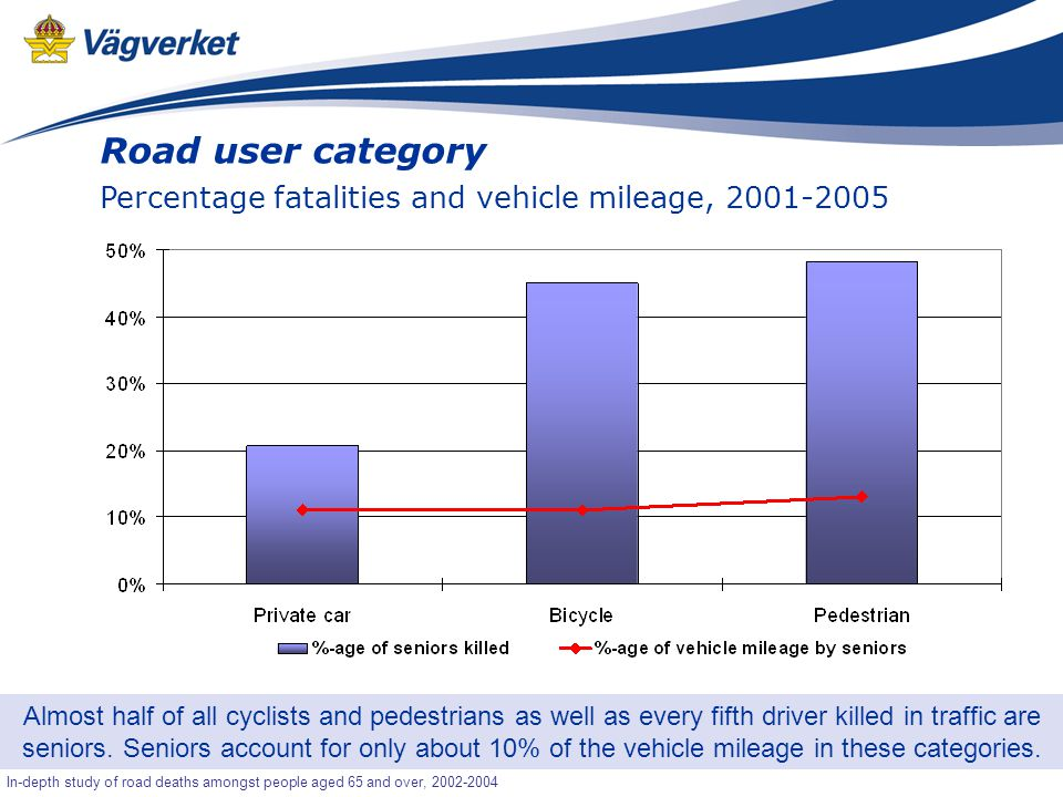 9 Senior-OLA In-depth study of road deaths amongst people aged 65 and over, 2002-2004 Road user category Percentage fatalities and vehicle mileage, 2001-2005 Almost half of all cyclists and pedestrians as well as every fifth driver killed in traffic are seniors.