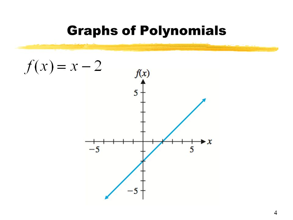 4 Graphs of Polynomials