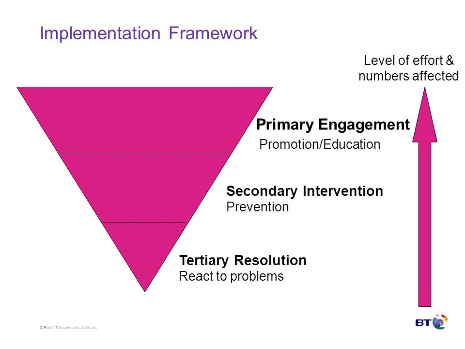 © British Telecommunications plc Promotion/Education Secondary Intervention Prevention Tertiary Resolution React to problems Level of effort & numbers