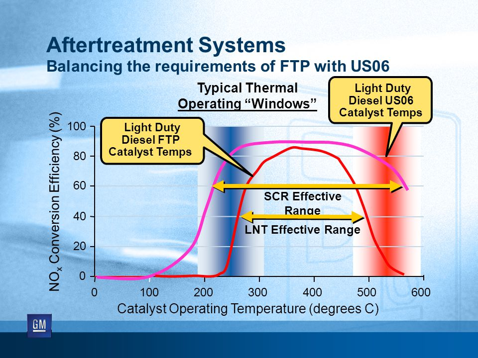 Aftertreatment Systems Balancing the requirements of FTP with US06 NO x Conversion Efficiency (%) 0 20 40 60 80 100 0 200300400500600 SCR Effective Range LNT Effective Range Typical Thermal Operating Windows Catalyst Operating Temperature (degrees C) Light Duty Diesel US06 Catalyst Temps Light Duty Diesel FTP Catalyst Temps