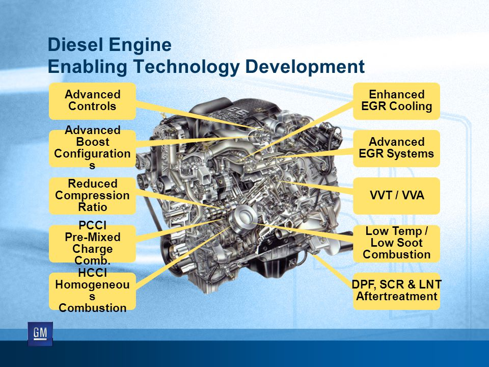 Advanced Controls Diesel Engine Enabling Technology Development Advanced Boost Configuration s HCCI Homogeneou s Combustion PCCI Pre-Mixed Charge Comb.