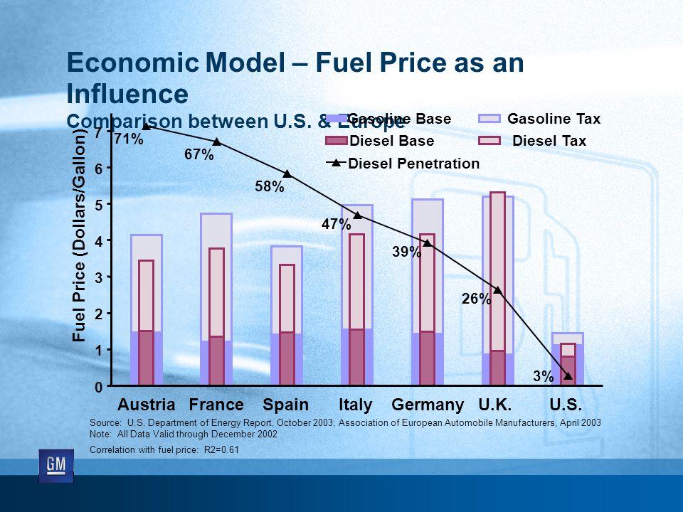 Economic Model – Fuel Price as an Influence Comparison between U.S. & Europe Fuel Price (Dollars/Gallon) 71% 67% 58% 47% 39% 26% 3% 0 1 2 3 4 5 6 7 Au