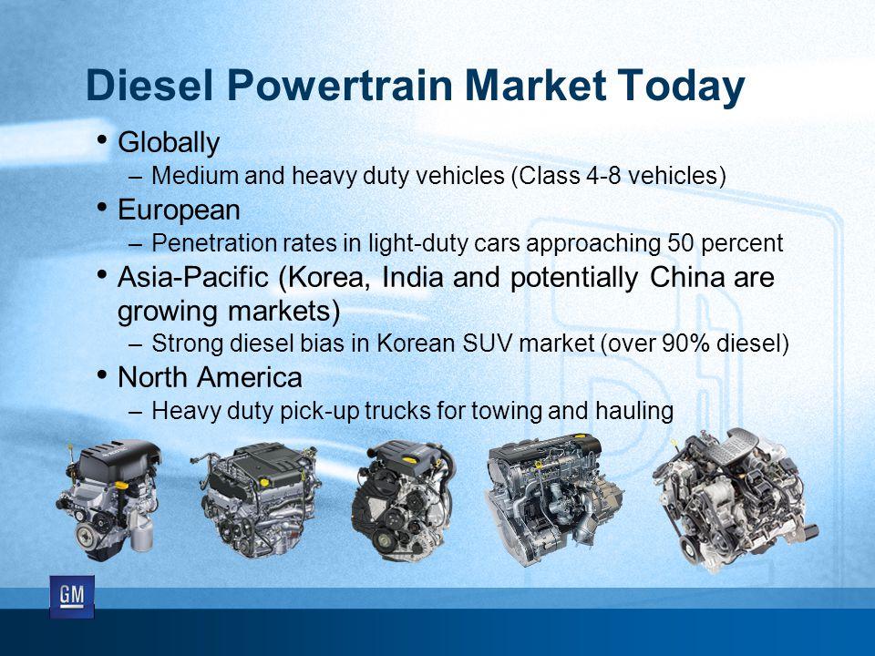 Diesel Powertrain Market Today Globally –Medium and heavy duty vehicles (Class 4-8 vehicles) European –Penetration rates in light-duty cars approachin