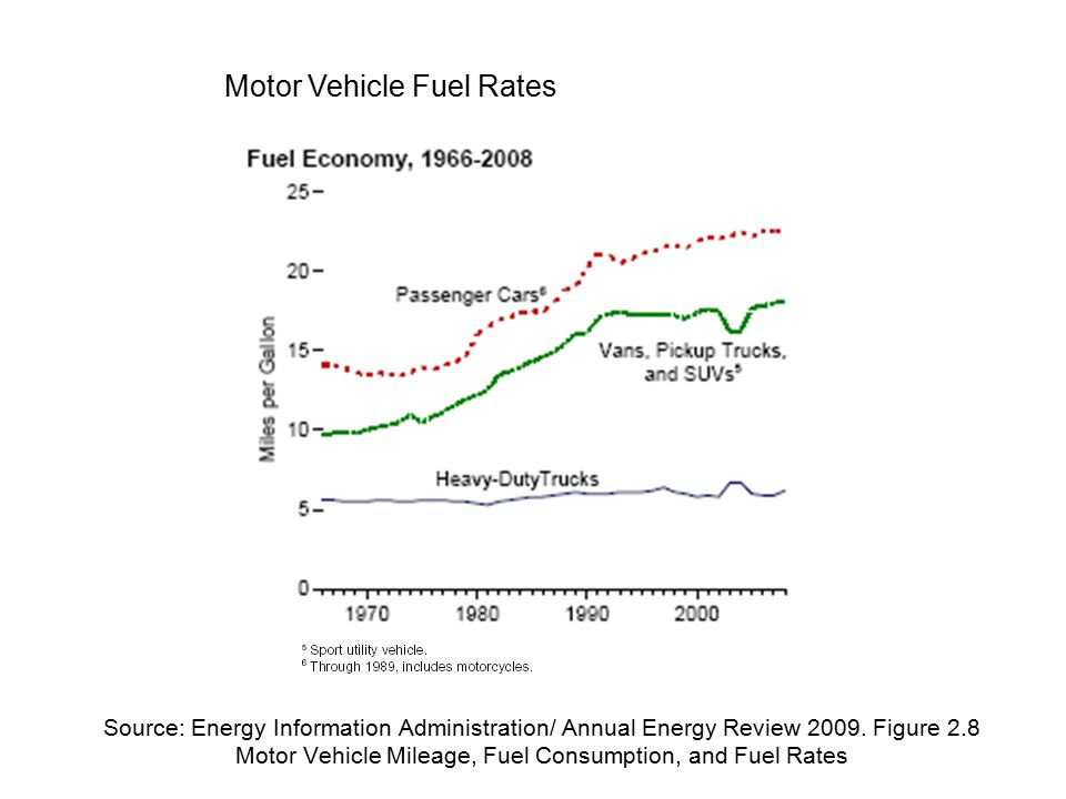 Source: Energy Information Administration/ Annual Energy Review 2009.