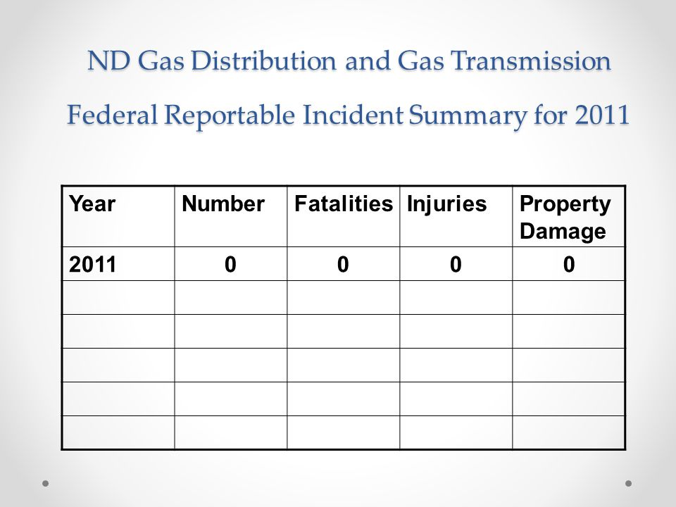 Enforcement Statistics 2011 NPV & Warnings Cited In 20118 NPV & Warnings Carried over from 20105 NPV & Warnings Corrected1 NPV & Warnings Outstanding at Year End12 Number fines levied1 Amount of Fine$7,500