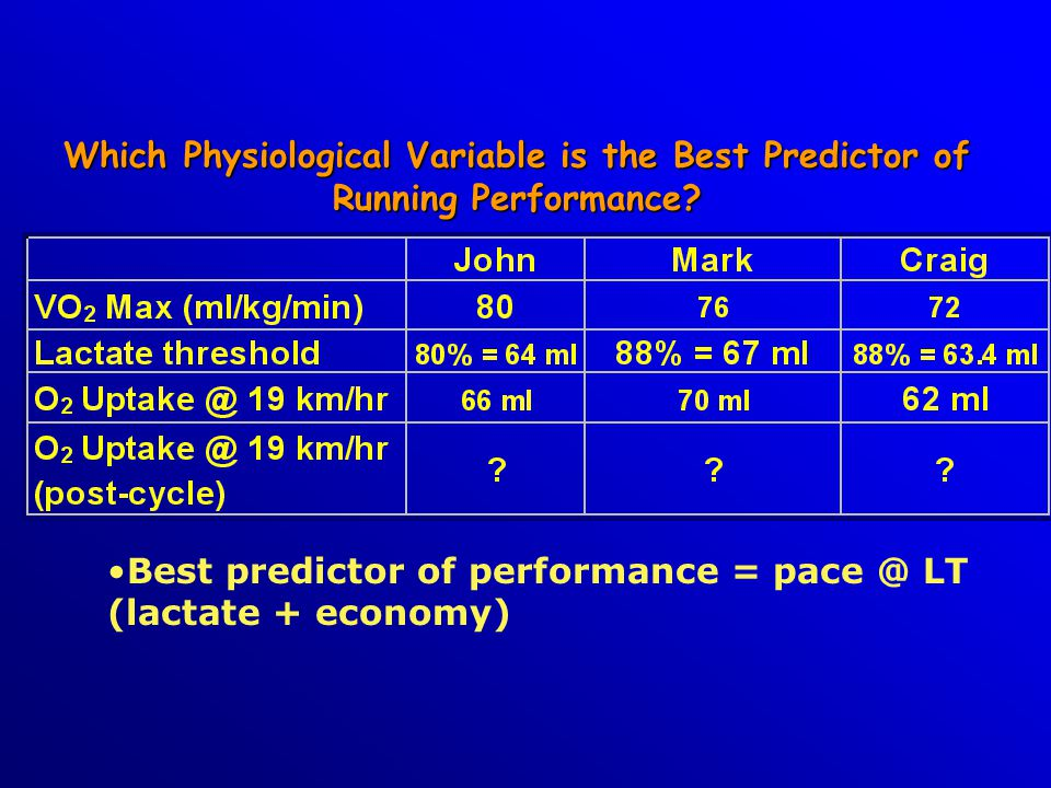 Which Physiological Variable is the Best Predictor of Running Performance.