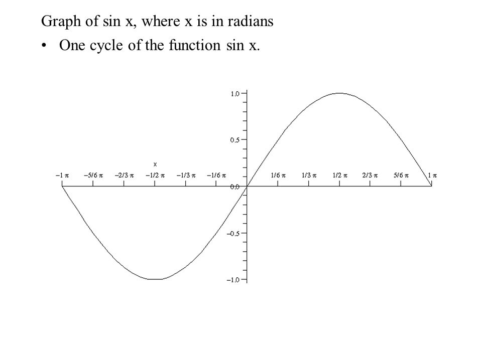 Graph of sin x, where x is in radians One cycle of the function sin x.
