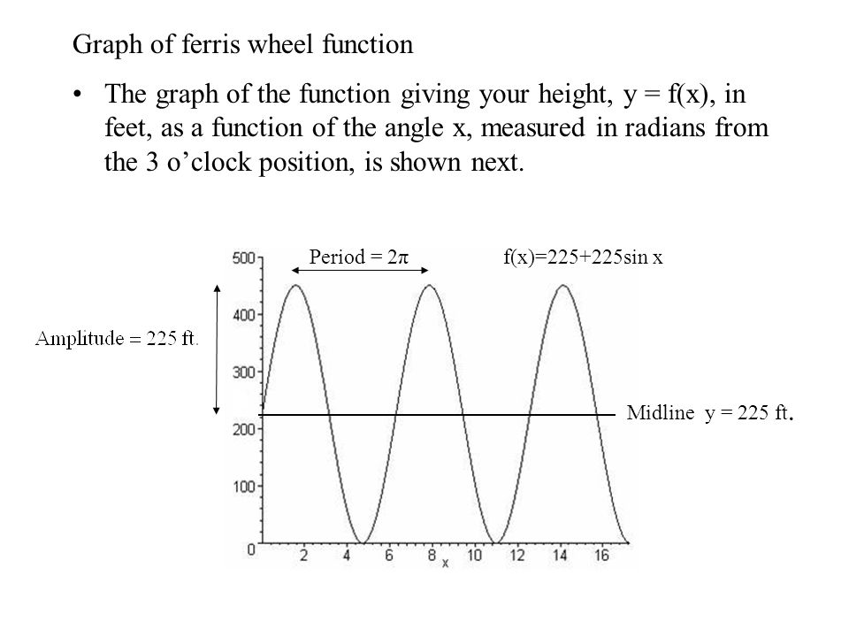 Graph of ferris wheel function The graph of the function giving your height, y = f(x), in feet, as a function of the angle x, measured in radians from