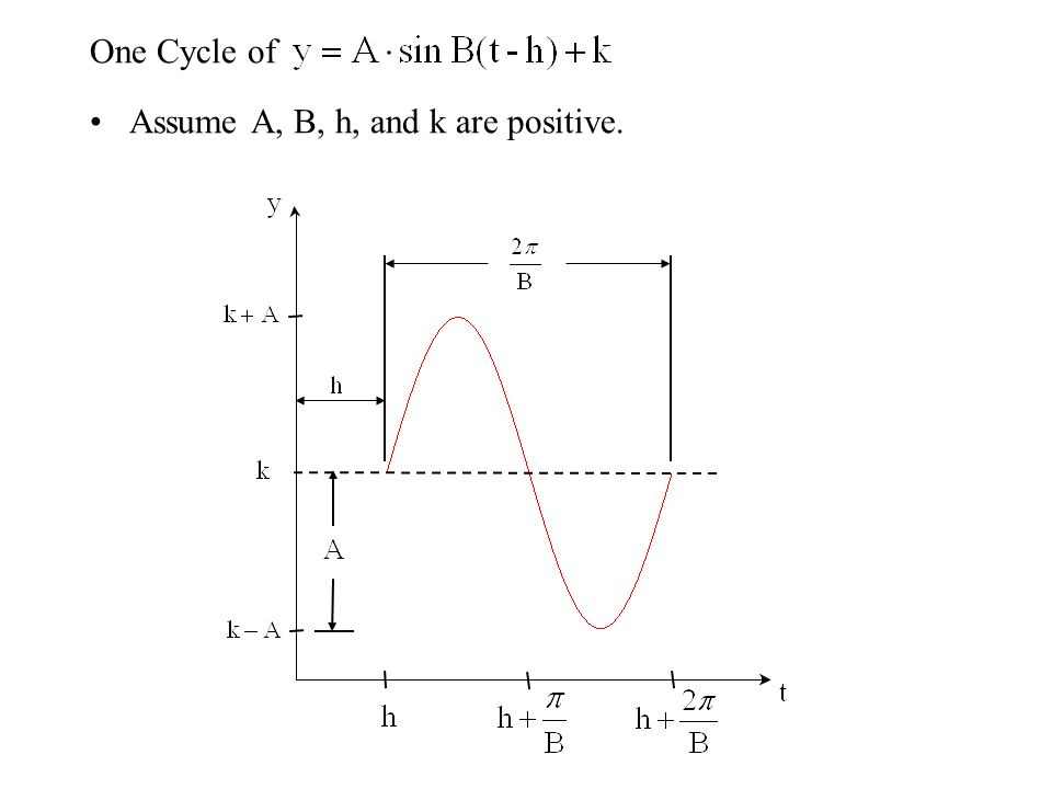 One Cycle of Assume A, B, h, and k are positive.