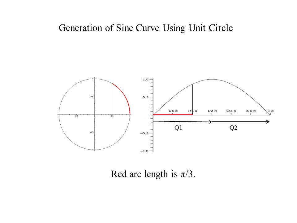 Interpreting the shifted sine curve From the previous slide, we have Upon replacing t by –t, we have using the fact that cosine is an even function.