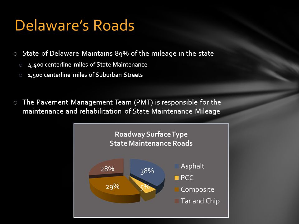 o State of Delaware Maintains 89% of the mileage in the state o 4,400 centerline miles of State Maintenance o 1,500 centerline miles of Suburban Stree