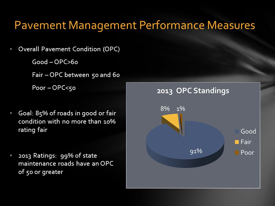 Pavement Management Performance Measures Overall Pavement Condition (OPC) Good – OPC>60 Fair – OPC between 50 and 60 Poor – OPC<50 Goal: 85% of roads