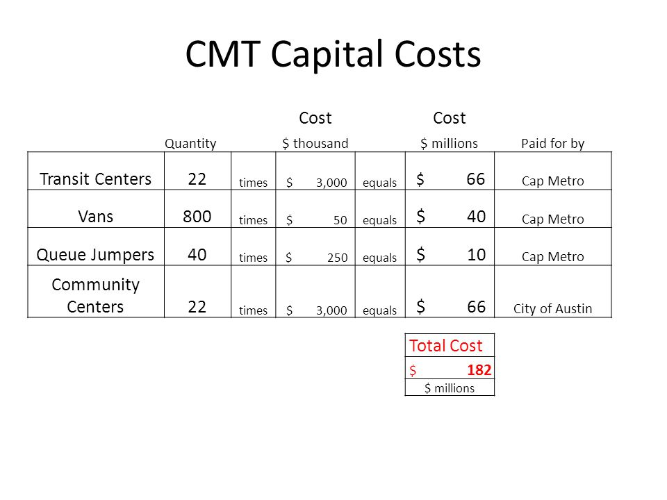 CMT Capital Costs Cost Quantity$ thousand$ millionsPaid for by Transit Centers22 times $ 3,000equals $ 66 Cap Metro Vans800 times $ 50equals $ 40 Cap Metro Queue Jumpers40 times $ 250equals $ 10 Cap Metro Community Centers22 times $ 3,000equals $ 66 City of Austin Total Cost $ 182 $ millions