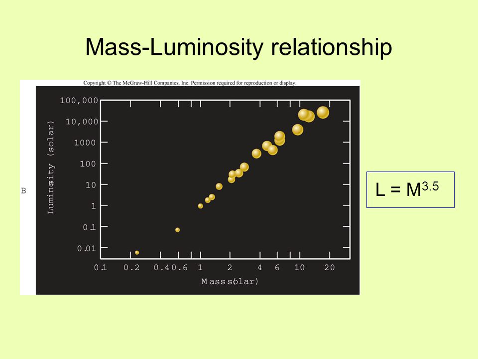 Main sequence lifetime Stars live for different lengths of time depending on their mass - the most massive stars live for the shortest amount of time since they use up their available fuel most quickly t MS = M/L Substituting in the mass-luminosity relation, we find that t MS = 1/M 2.5