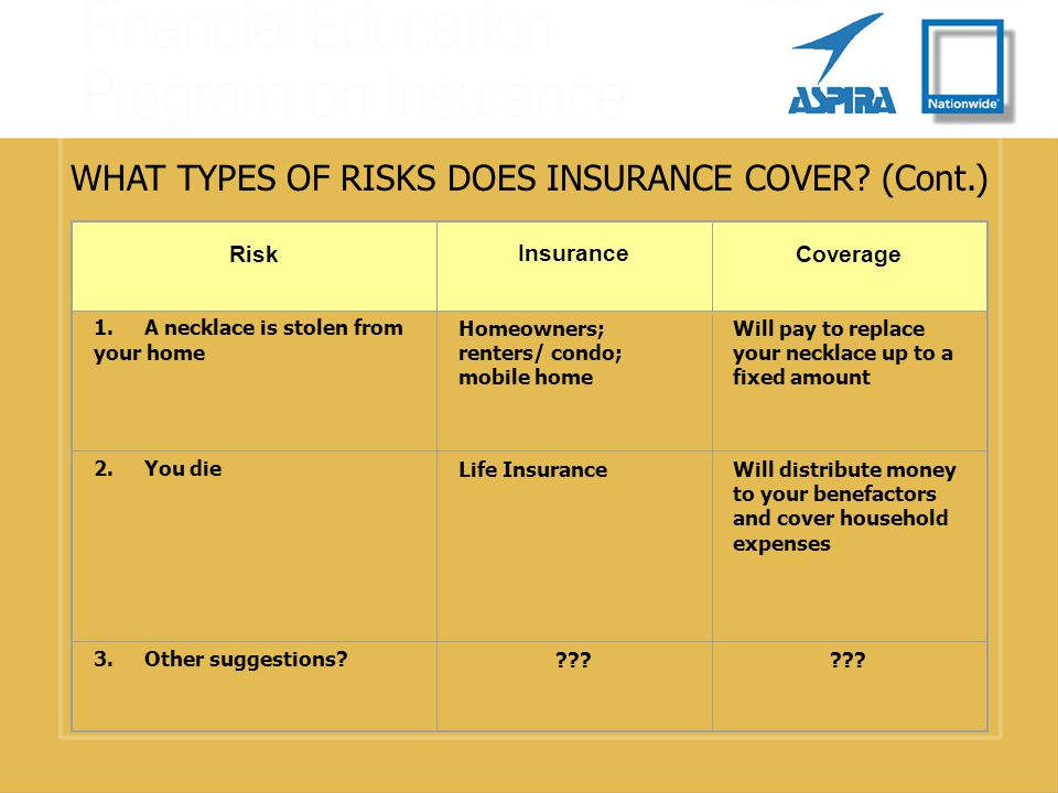 WHAT TYPES OF RISKS DOES INSURANCE COVER. (Cont.) Risk Insurance Coverage 1.