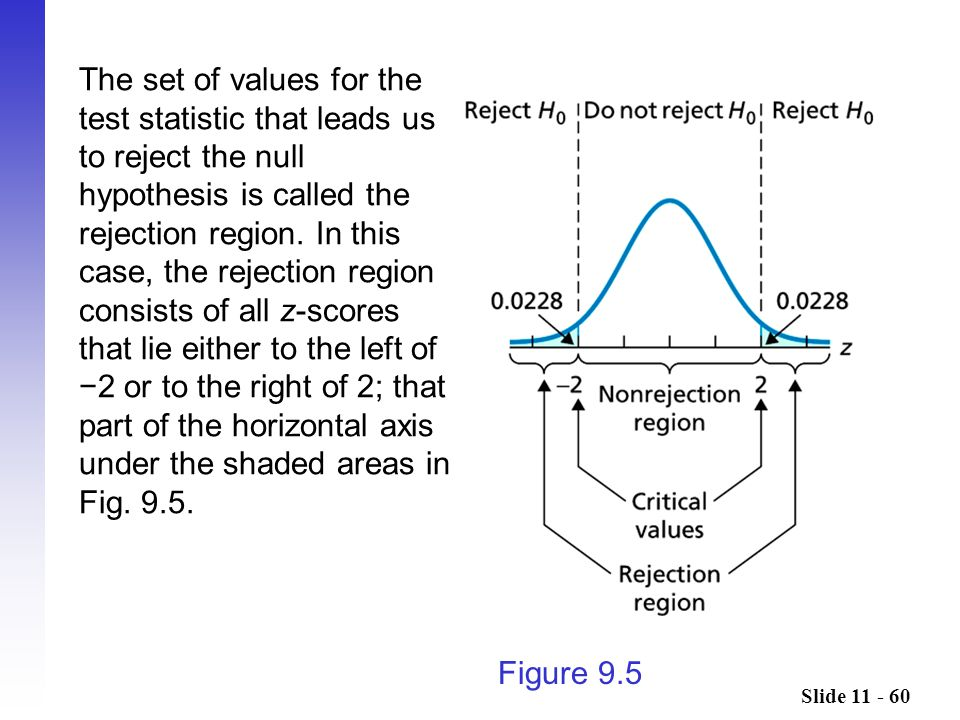 Slide 11 - 60 Figure 9.5 The set of values for the test statistic that leads us to reject the null hypothesis is called the rejection region.